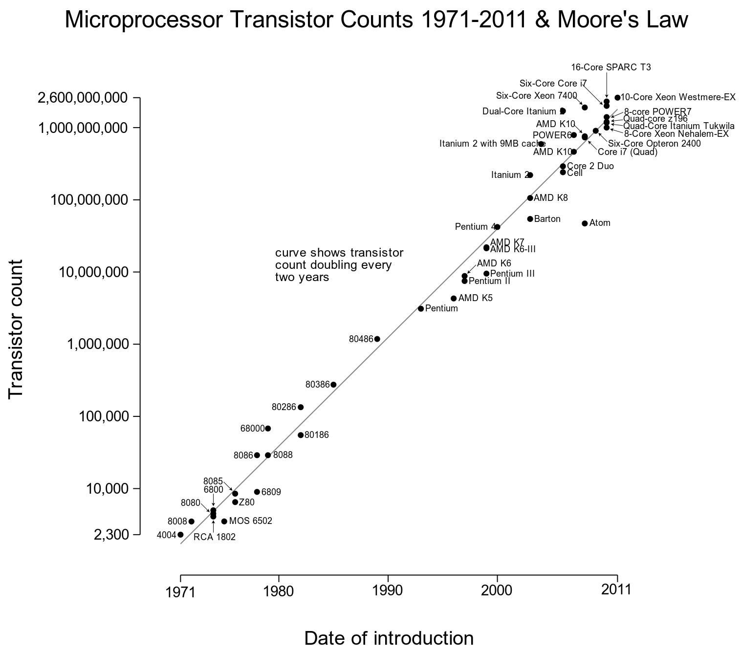 I pr sentation for Transistor porte logique