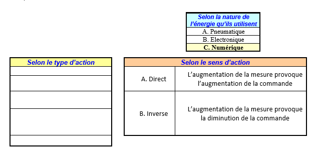classification des regulateurs